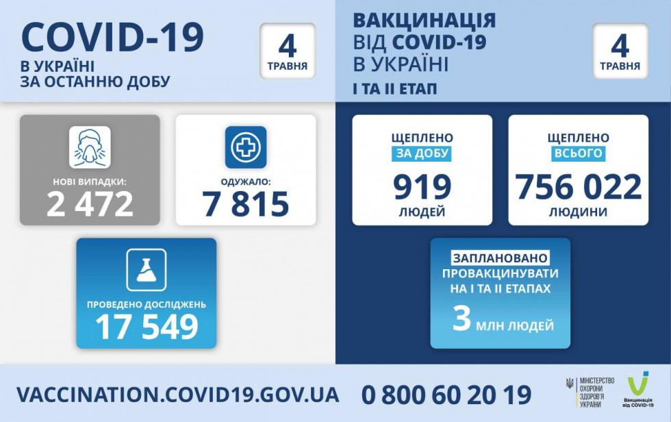 В Україні зафіксували 2 472 нових випадки коронавірусної хвороби COVID-19 станом на 4 травня 2021 року.